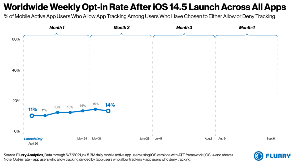 Worldwide Weekly Opt-in Rate After iOS 14.5 Launch Across All Apps